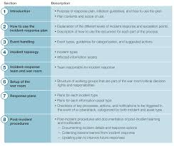 business continuity plan template for small business how good is your cyberincident response plan mckinsey company incident response plan