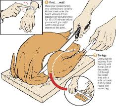 how to carve a turkey graphic nola