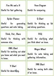 graphic organizer labels word doc used for explaining what each