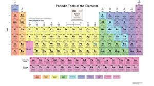 p table of elements periodic table for atomic number fresh properties of elements save