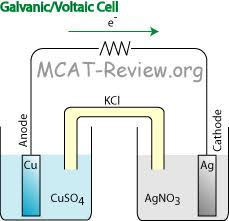 electrochemistry mcat review