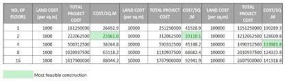 Density Table Population Density U0026 Spatial Standards