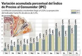 cuanto es el incremento del ipc ao 2016 el gobierno prevé que la tasa de inflación cerrará en 5 3 este año