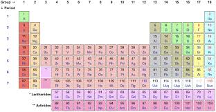 Who Is Credited With Arranging The Periodic Table Philosophy Of Chemistry Stanford Encyclopedia Of Philosophy