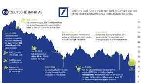 deuts che bank chart the epic collapse of deutsche bank