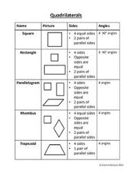 free classifying quadrilaterals worksheet 3rd grade pinterest