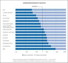 activit des si es sociaux étude le social outlook comment 15 industries utilisent les