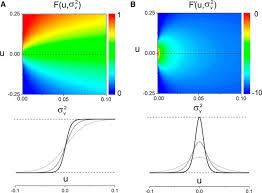 stimulus statistics shape oscillations in nonlinear recurrent