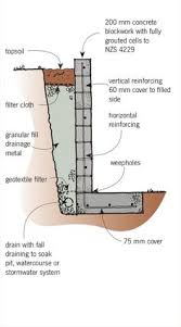 Block Retaining Wall Design Calculations Httpultimaterpmodus - Design retaining wall