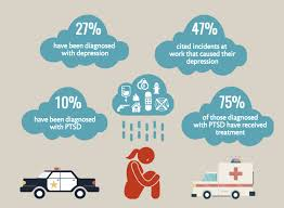 majority of first responders face mental health challenges in the