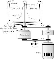 washing machine diagram maytag washing machine parts diagram