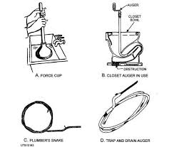 figure 5 54 tools for clearing stoppages in plumbing fixtures