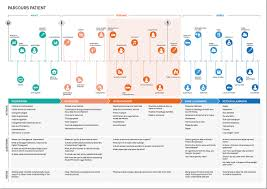 Customer Journey Mapping Customer Journey Map For Hospitals And Other Health Facilities