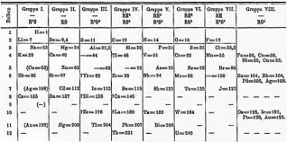 Getting To Know The Periodic Table Worksheet Mendeleev U0027s Periodic Table Read Chemistry Ck 12 Foundation