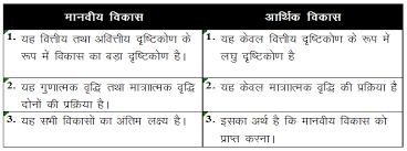 Formal Credit And Informal Credit sectors of credit in india economics