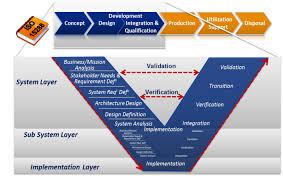 scenarios eplm interoperability