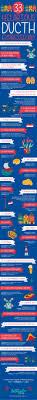 French And Dutch Flag Best 25 Dutch Ideas On Pinterest Amsterdam Netherlands