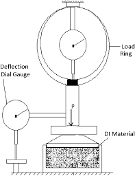 mechanical behavior of water deionizing granular material bed for
