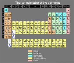 Periodic Table With Families Periodic Table Review