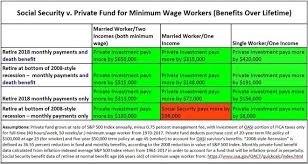 social security benefits table the numbers are in social security robs the working poor