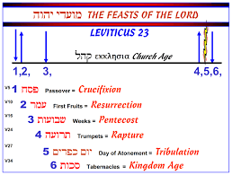 seven feasts of the messiah feasts of the lord