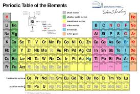 He On The Periodic Table Understanding The Periodic Table Of Elements 10 Steps