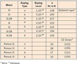 material thermal conductivity table thermal conductivity of doped porous and isotopically pure silicon