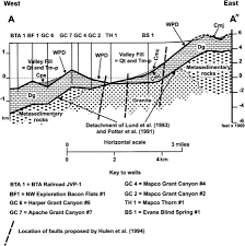 the role of attenuation in the formation of the railroad valley