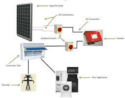 how do solar panels work national solar pv