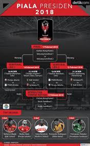 detiksport jadwal sepakbola indonesia ini jadwal semifinal piala presiden 2018