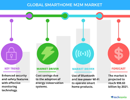 smart home m2m market drivers and forecasts by technavio