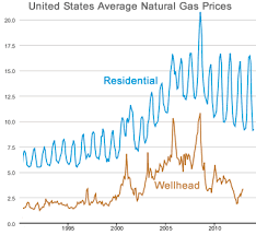 average gas price natural gas prices comparison charts maps history