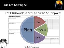 a3 report template a3 reporting presentation
