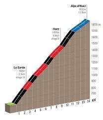 alpe d u0027huez mythical ascent bike oisans