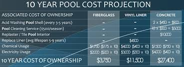 fiberglass pool vs concrete pool vs vinyl liner pool which is