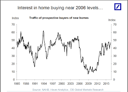 Things New Homeowners Need To Buy American Real Estate 6 Charts Tell You Everything You Need To Know