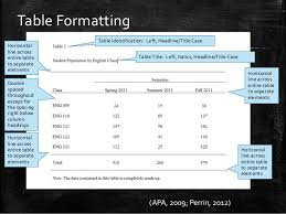 apa format for charts and tables how to format tables in apa style 6th ed