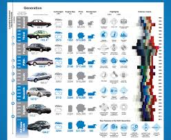 honda accord history honda accord s history of 30 years infographic anything about cars