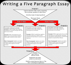 illustrative essay sample illustrative essays peer pressure essay english illustrative essay example of an essay example of an essay aetr examples of legal examples of photo essayessay