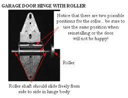 Overhead Door Hinges Garage Door Is To Open And Does Not Open Or Smoothly
