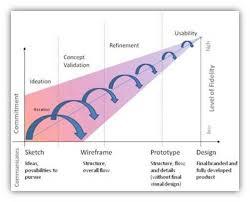 prototyping usability gov