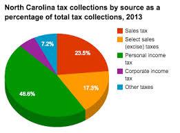 south carolina tax tables 2016 historical north carolina tax policy information ballotpedia