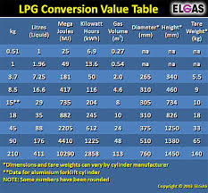 convert the table to a normal range weight of lpg propane tank weight full empty lpg gas bottle