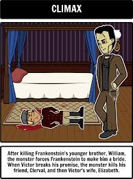 this mary shelley frankenstein lesson plan includes storyboard