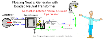 do honda portable generators have to be grounded lighting