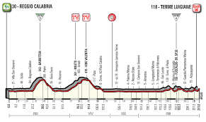 2017 Giro D U0027italia Live by Giro D U0027italia Stage 6 Preview