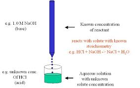 How do we know when we have reached the equivalence point in such a titration experiment  In this type of acid base titration  so called indicator dyes are     MikeBlaber org