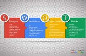 what is swot analysis u2013 a simplified definition