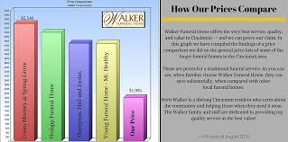 funeral homes prices walker funeral home walnut mt healthy avondale