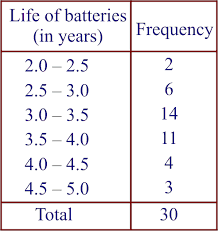 Frequency Distribution Table Statistics Exercise 14 2 Mathematics Ncert Class 9th